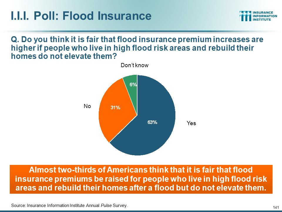 12/01/09 - 9pmeSlide – P6466 – The Financial Crisis and the Future of the P/C 141 I.I.I. Poll: Flood Insurance Q. Do you think it is fair that flood i