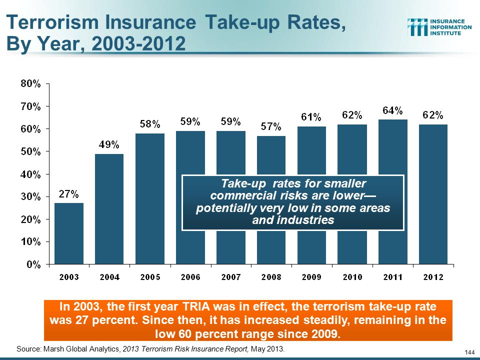 144 Terrorism Insurance Take-up Rates, By Year, 2003-2012 Source: Marsh Global Analytics, 2013 Terrorism Risk Insurance Report, May 2013. In 2003, the