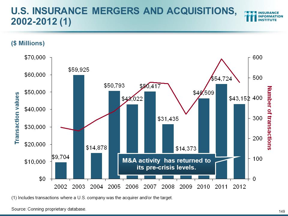 12/01/09 - 9pmeSlide – P6466 – The Financial Crisis and the Future of the P/C 149 U.S. INSURANCE MERGERS AND ACQUISITIONS, 2002-2012 (1) ($ Millions)