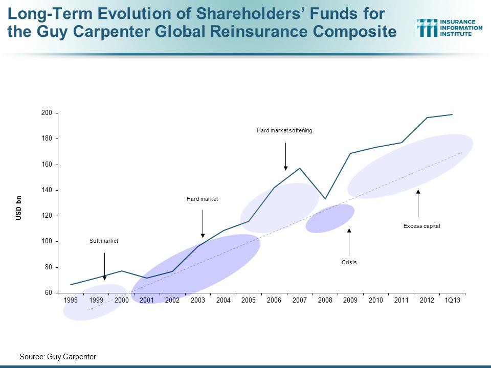 Long-Term Evolution of Shareholders' Funds for the Guy Carpenter Global Reinsurance Composite Source: Guy Carpenter