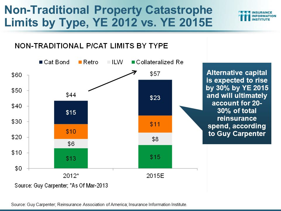Non-Traditional Property Catastrophe Limits by Type, YE 2012 vs. YE 2015E Source: Guy Carpenter; Reinsurance Association of America; Insurance Informa