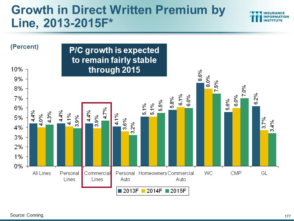 12/01/09 - 9pmeSlide – P6466 – The Financial Crisis and the Future of the P/C 177 Growth in Direct Written Premium by Line, 2013-2015F* Source: Connin