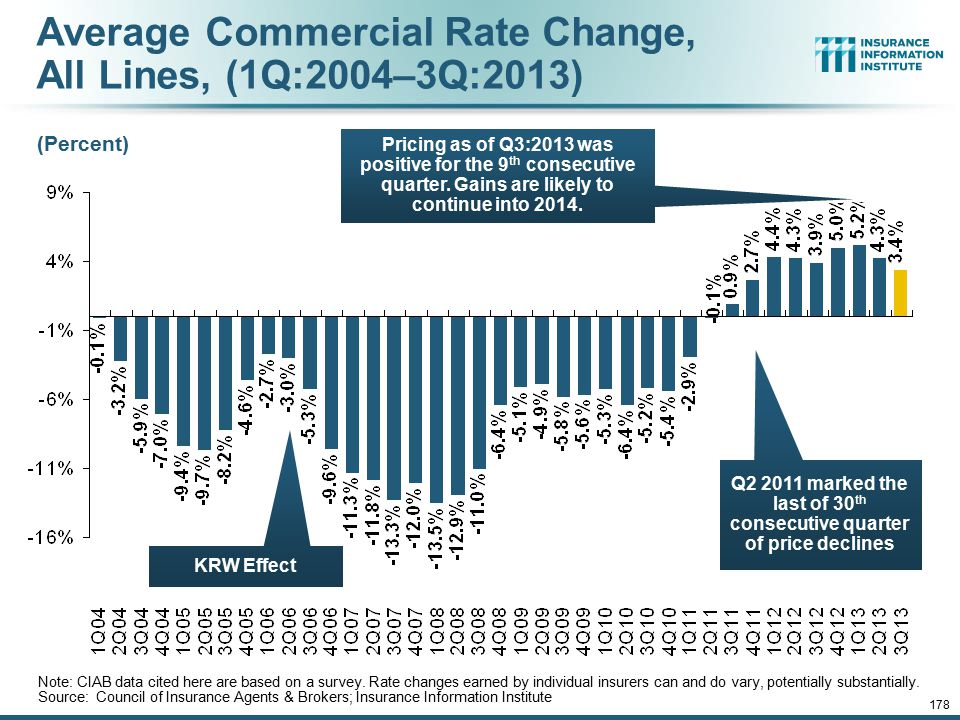 12/01/09 - 9pm 178 Average Commercial Rate Change, All Lines, (1Q:2004–3Q:2013) Note: CIAB data cited here are based on a survey. Rate changes earned