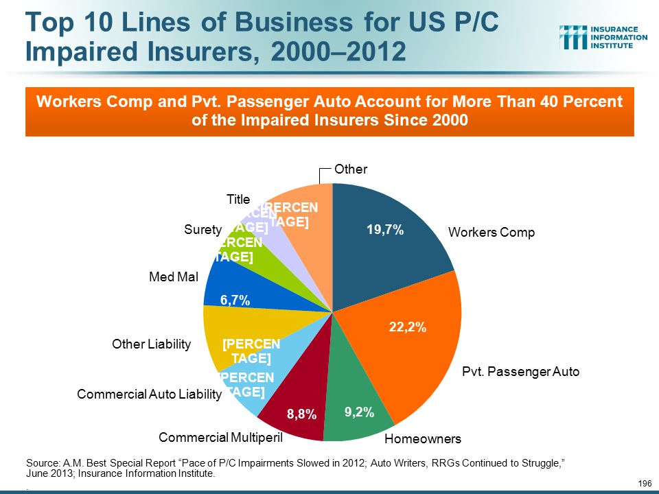 "12/01/09 - 9pm 196 Top 10 Lines of Business for US P/C Impaired Insurers, 2000–2012 Source: A.M. Best Special Report ""Pace of P/C Impairments Slowed i"
