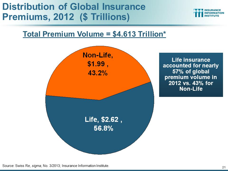 Life insurance accounted for nearly 57% of global premium volume in 2012 vs. 43% for Non-Life Distribution of Global Insurance Premiums, 2012 ($ Trill