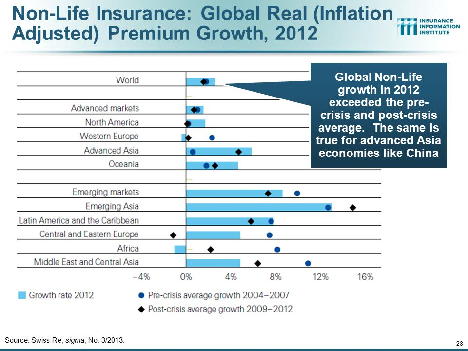 12/01/09 - 9pmeSlide – P6466 – The Financial Crisis and the Future of the P/C 28 Non-Life Insurance: Global Real (Inflation Adjusted) Premium Growth,