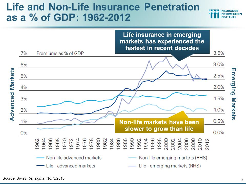 12/01/09 - 9pmeSlide – P6466 – The Financial Crisis and the Future of the P/C 31 Life and Non-Life Insurance Penetration as a % of GDP: 1962-2012 Sour