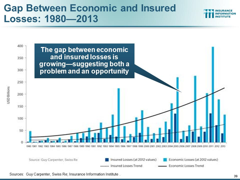 12/01/09 - 9pmeSlide – P6466 – The Financial Crisis and the Future of the P/C 39 12/01/09 - 9pm 39 Sources: Guy Carpenter, Swiss Re; Insurance Informa