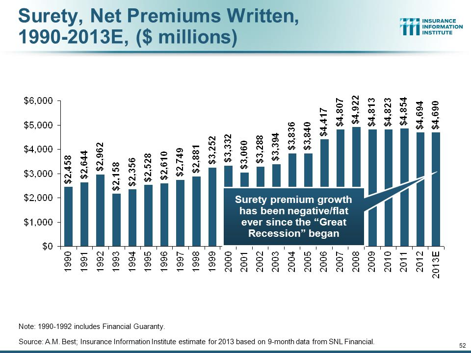 52 Surety, Net Premiums Written, 1990-2013E, ($ millions) Note: 1990-1992 includes Financial Guaranty. Source: A.M. Best; Insurance Information Instit