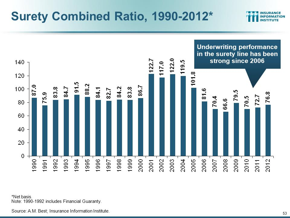 53 Surety Combined Ratio, 1990-2012* *Net basis. Note: 1990-1992 includes Financial Guaranty. Source: A.M. Best; Insurance Information Institute. Unde