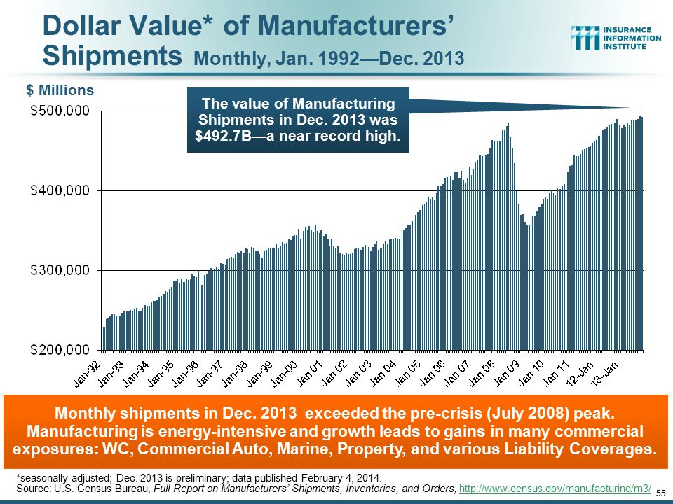 12/01/09 - 9pmeSlide – P6466 – The Financial Crisis and the Future of the P/C 55 Dollar Value* of Manufacturers' Shipments Monthly, Jan. 1992—Dec. 201