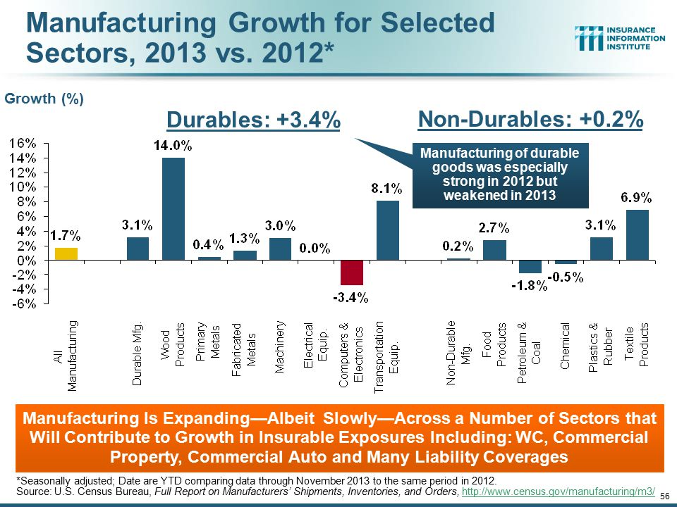 12/01/09 - 9pm 56 Manufacturing Growth for Selected Sectors, 2013 vs. 2012* Manufacturing Is Expanding—Albeit Slowly—Across a Number of Sectors that W