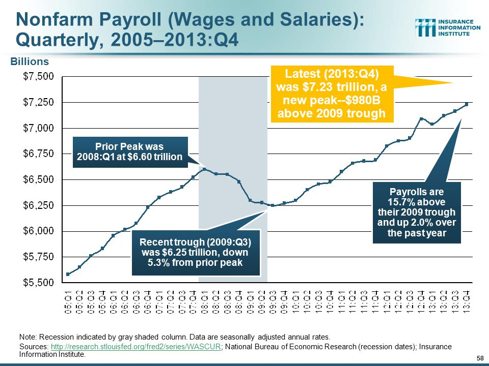 12/01/09 - 9pmeSlide – P6466 – The Financial Crisis and the Future of the P/C 58 Nonfarm Payroll (Wages and Salaries): Quarterly, 2005–2013:Q4 Note: R