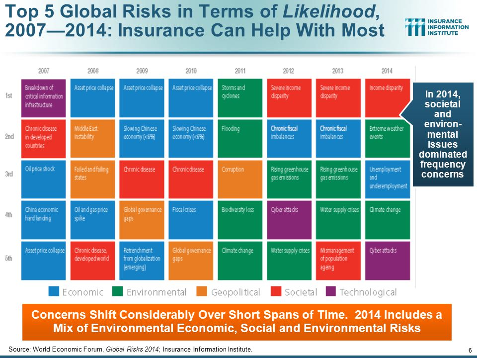 12/01/09 - 9pmeSlide – P6466 – The Financial Crisis and the Future of the P/C 6 Top 5 Global Risks in Terms of Likelihood, 2007—2014: Insurance Can He