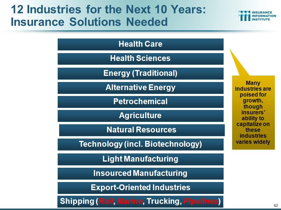 12/01/09 - 9pm 62 12 Industries for the Next 10 Years: Insurance Solutions Needed Export-Oriented Industries Health Sciences Health Care Energy (Tradi