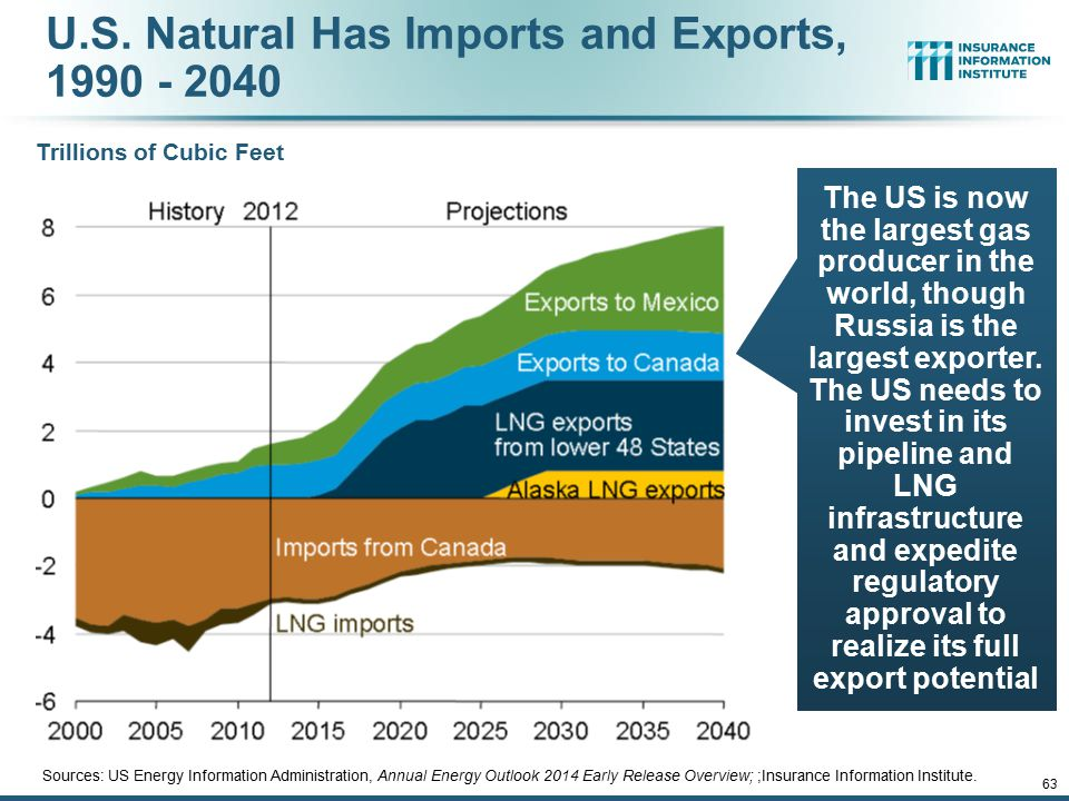 U.S. Natural Has Imports and Exports, 1990 - 2040 Sources: US Energy Information Administration, Annual Energy Outlook 2014 Early Release Overview; ;I