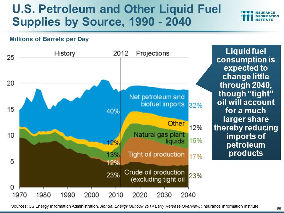 U.S. Petroleum and Other Liquid Fuel Supplies by Source, 1990 - 2040 Sources: US Energy Information Administration, Annual Energy Outlook 2014 Early R