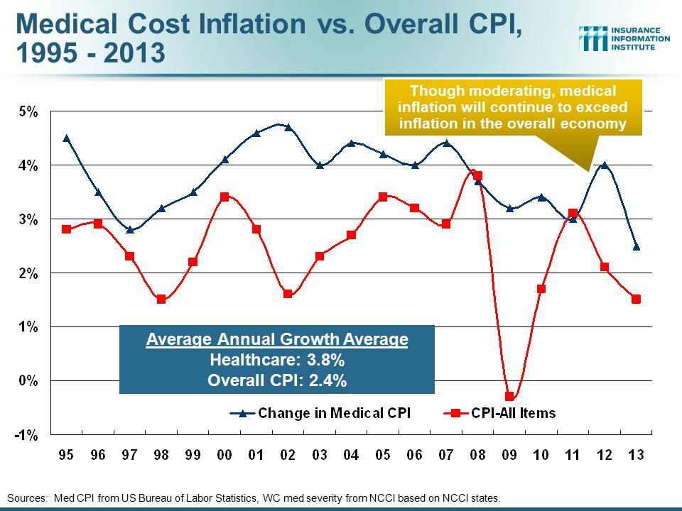 Medical Cost Inflation vs. Overall CPI, 1995 - 2013 Sources: Med CPI from US Bureau of Labor Statistics, WC med severity from NCCI based on NCCI state