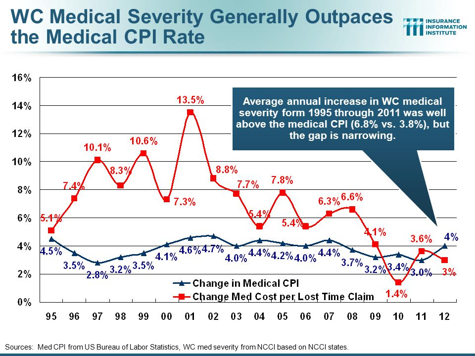 WC Medical Severity Generally Outpaces the Medical CPI Rate Sources: Med CPI from US Bureau of Labor Statistics, WC med severity from NCCI based on NC