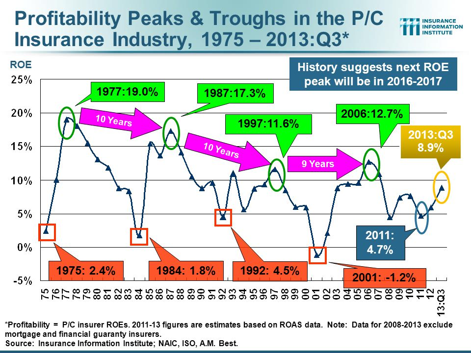 Profitability Peaks & Troughs in the P/C Insurance Industry, 1975 – 2013:Q3* *Profitability = P/C insurer ROEs. 2011-13 figures are estimates based on