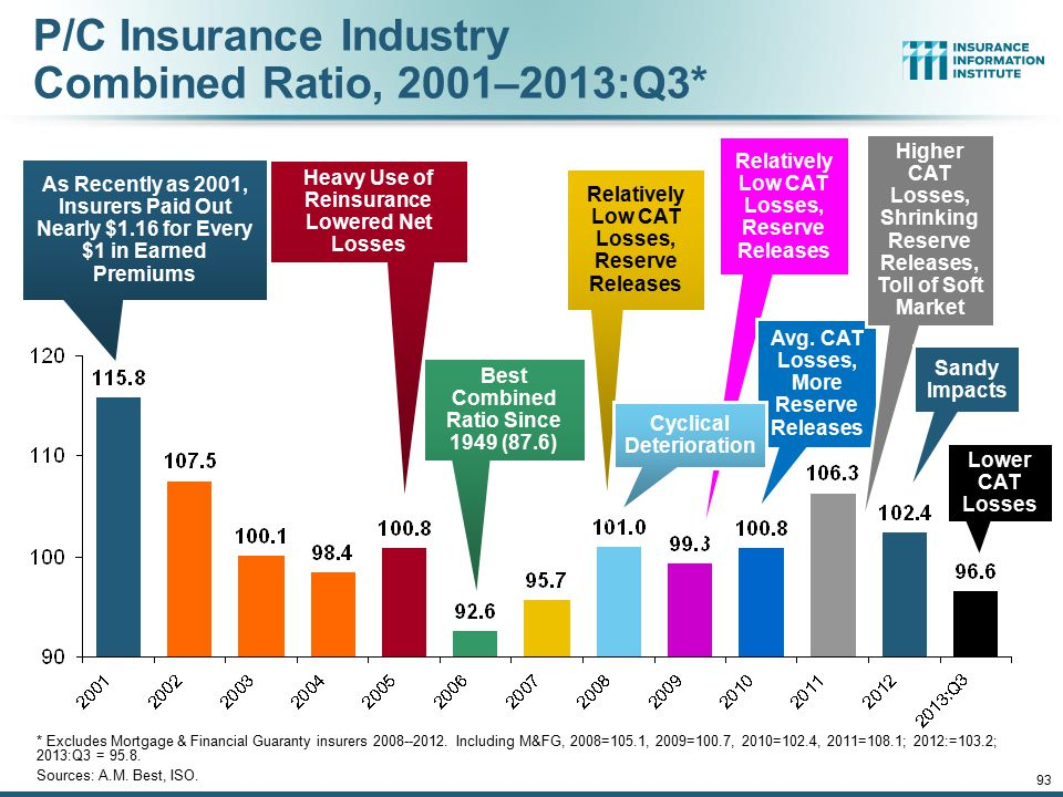 12/01/09 - 9pmeSlide – P6466 – The Financial Crisis and the Future of the P/C 93 P/C Insurance Industry Combined Ratio, 2001–2013:Q3* * Excludes Mortg