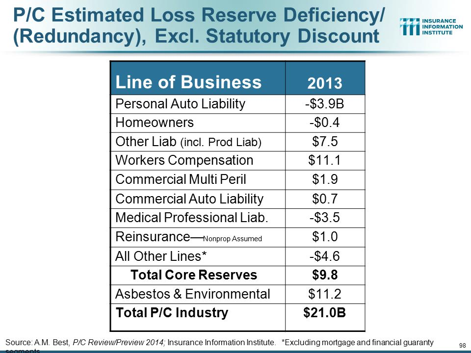 P/C Estimated Loss Reserve Deficiency/ (Redundancy), Excl. Statutory Discount Line of Business 2013 Personal Auto Liability-$3.9B Homeowners-$0.4 Othe