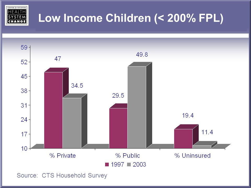 Low Income Children (< 200% FPL) Source: CTS Household Survey