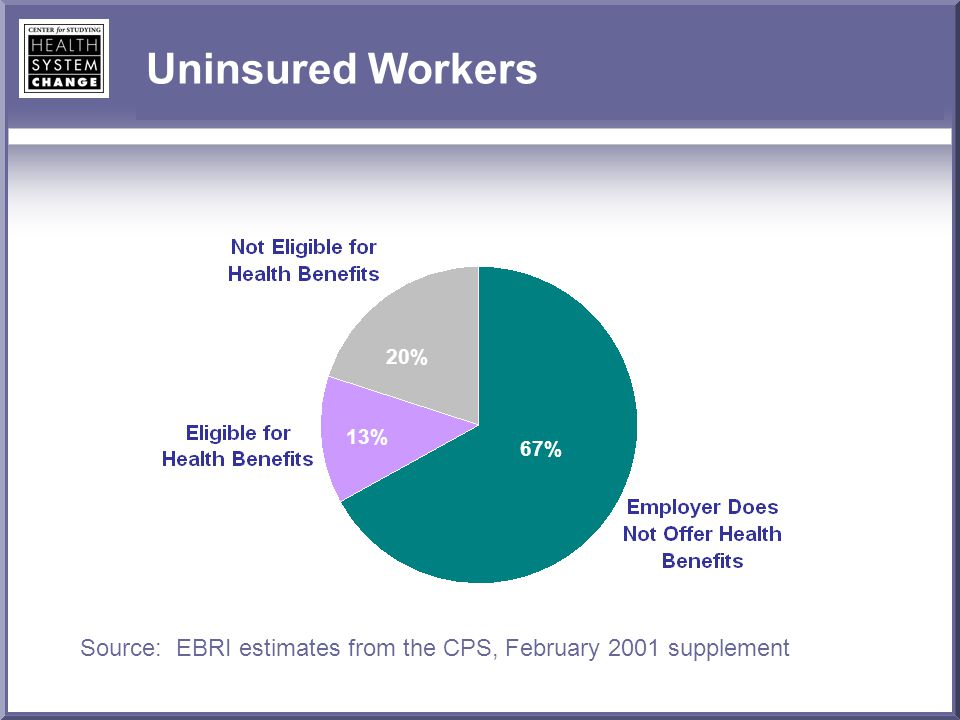 Uninsured Workers Source: EBRI estimates from the CPS, February 2001 supplement 67% 20% 13%