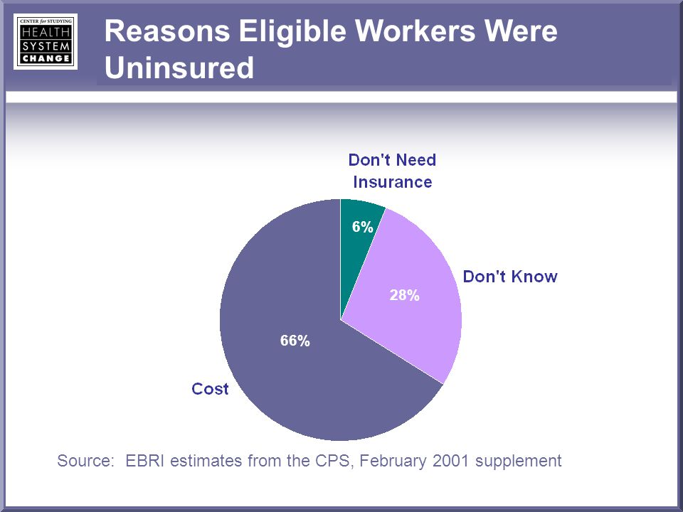 Reasons Eligible Workers Were Uninsured Source: EBRI estimates from the CPS, February 2001 supplement 66% 28% 6%
