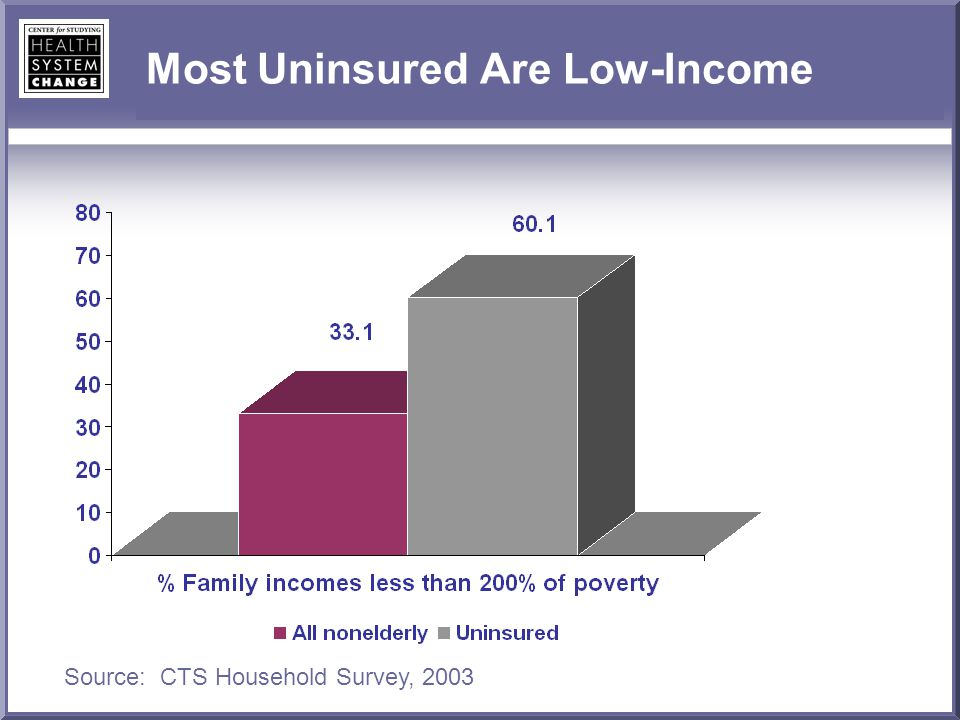 Most Uninsured Are Low-Income Source: CTS Household Survey, 2003