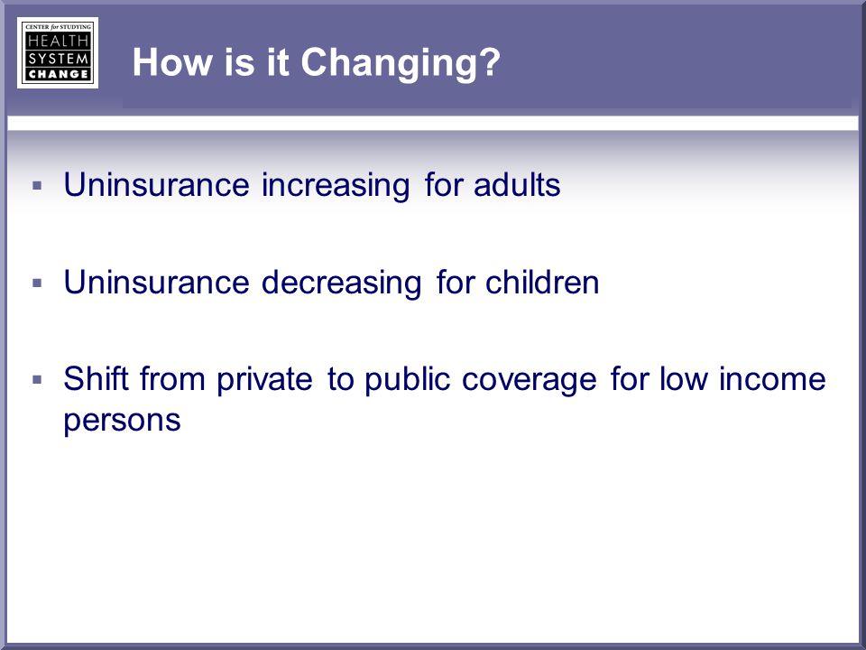 Percent Uninsured Source: EBRI estimates of the CPS