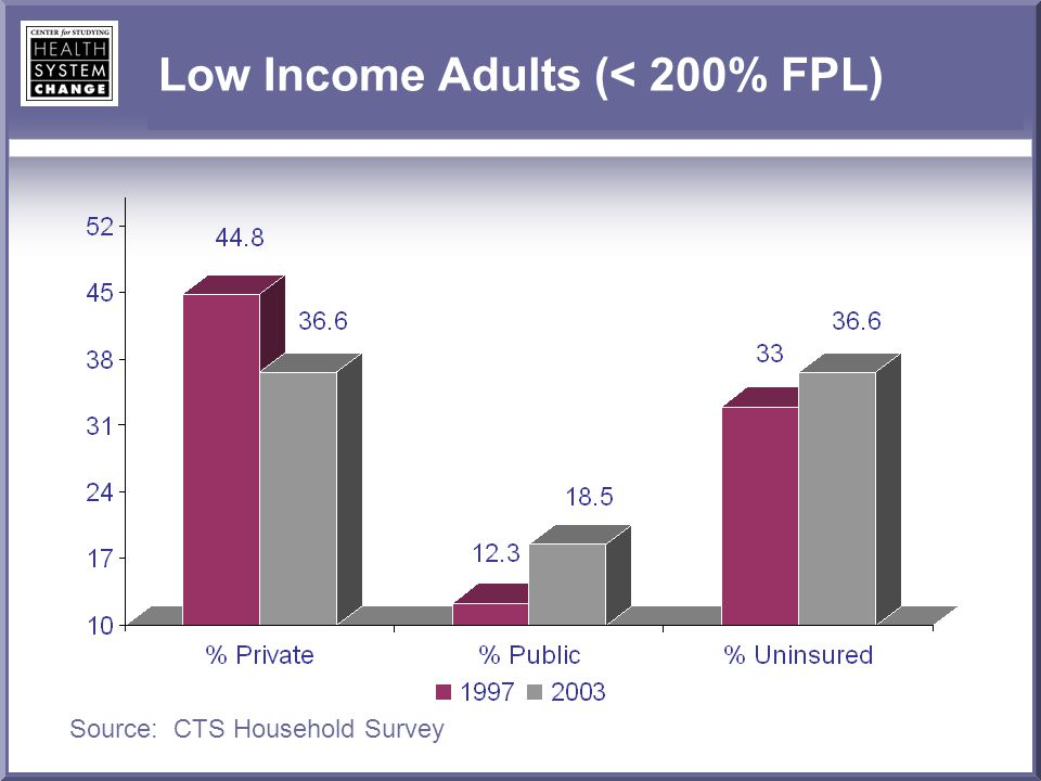 Low Income Adults (< 200% FPL) Source: CTS Household Survey
