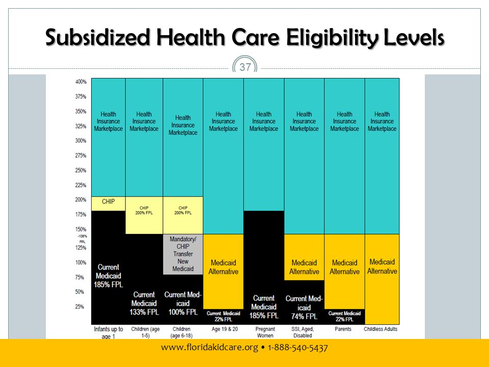 Subsidized Health Care Eligibility Levels 37 www.floridakidcare.org 1-888-540-5437