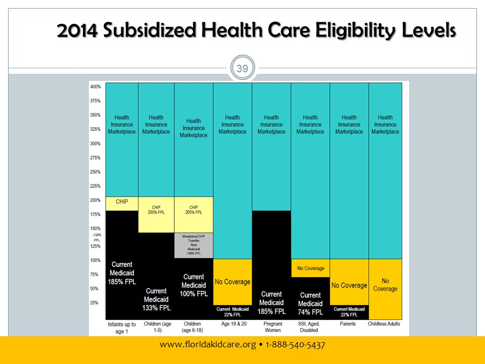 2014 Subsidized Health Care Eligibility Levels 39 www.floridakidcare.org 1-888-540-5437