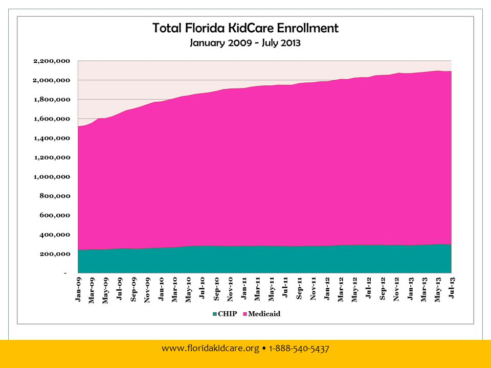 www.floridakidcare.org 1-888-540-5437