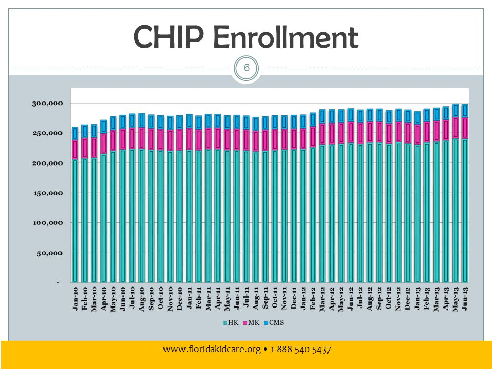 CHIP Enrollment 6