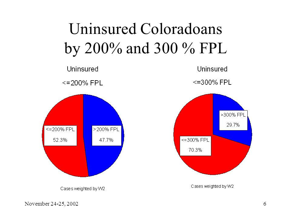 November 24-25, 20026 Uninsured Coloradoans by 200% and 300 % FPL