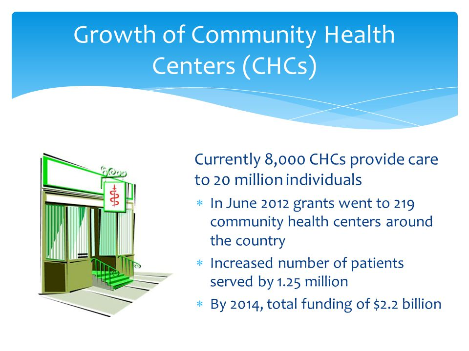  Currently 8,000 CHCs provide care to 20 million individuals  In June 2012 grants went to 219 community health centers around the country  Increased number of patients served by 1.25 million  By 2014, total funding of $2.2 billion Growth of Community Health Centers (CHCs)