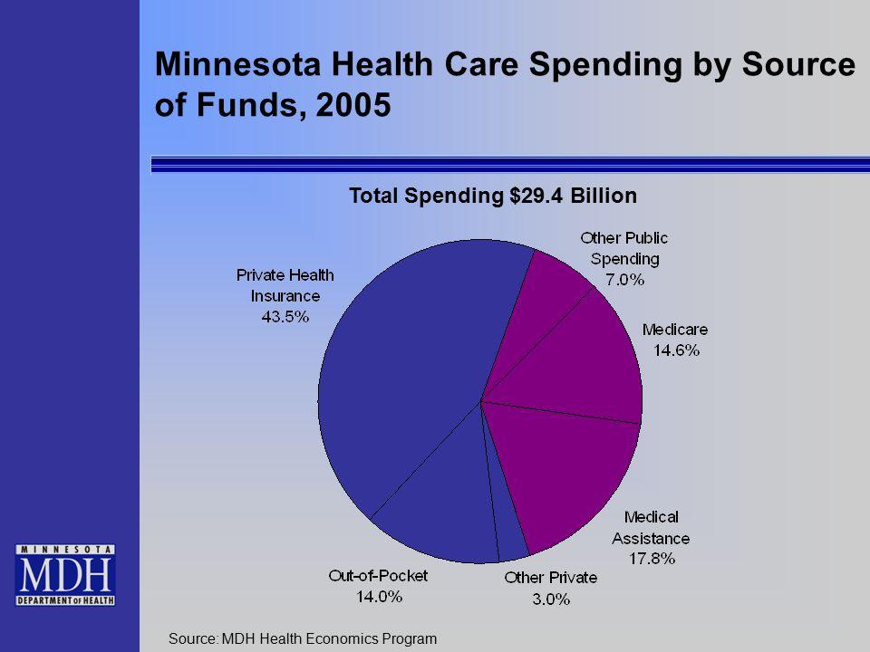 Minnesota Health Care Spending by Source of Funds, 2005 Source: MDH Health Economics Program Total Spending $29.4 Billion