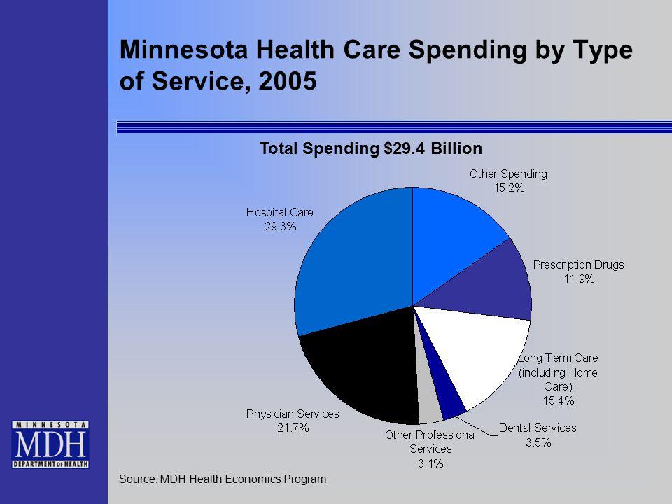 Minnesota Health Care Spending by Type of Service, 2005 Source: MDH Health Economics Program Total Spending $29.4 Billion