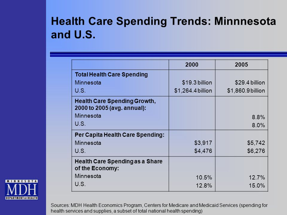 Health Care Spending Trends: Minnnesota and U.S. 20002005 Total Health Care Spending Minnesota U.S.