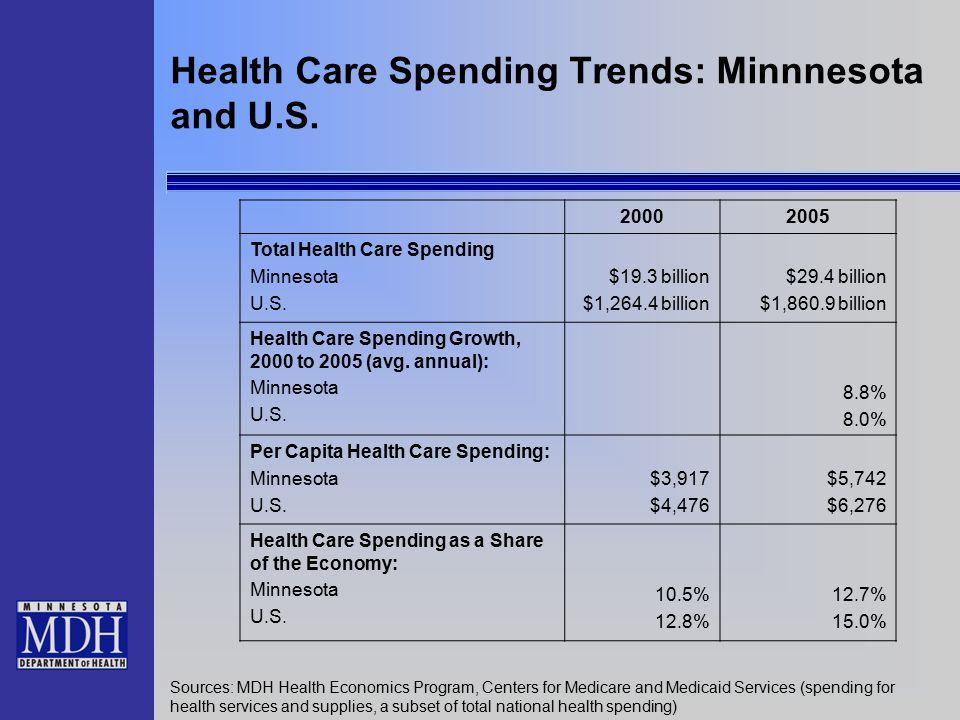 Health Care Spending Trends: Minnnesota and U.S. 20002005 Total Health Care Spending Minnesota U.S. $19.3 billion $1,264.4 billion $29.4 billion $1,86