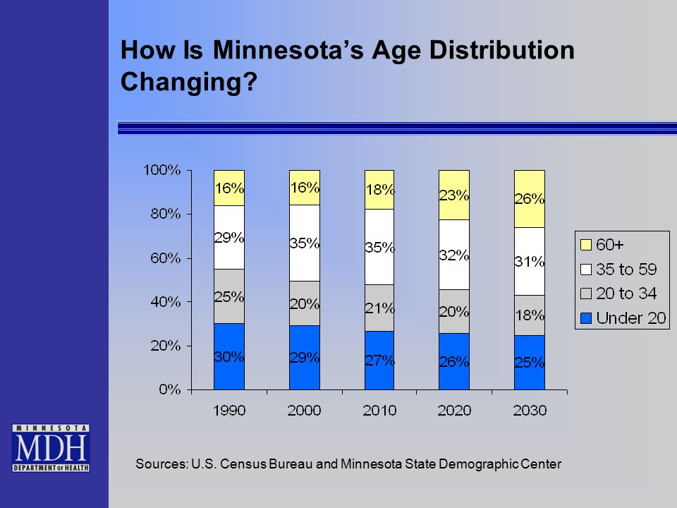How Is Minnesota's Age Distribution Changing.Sources: U.S.