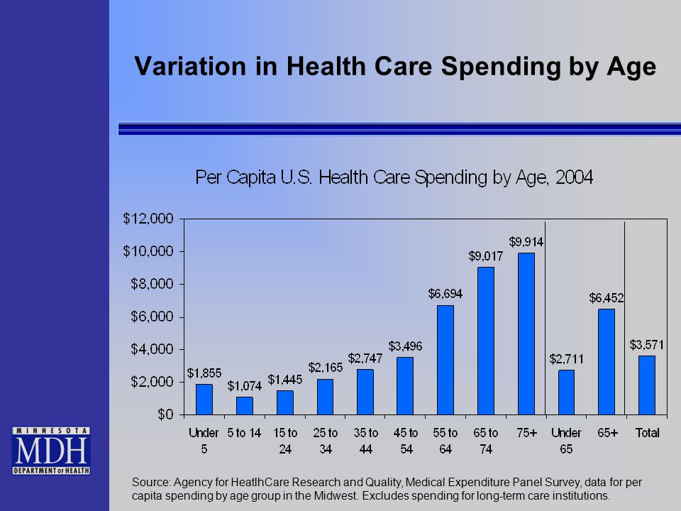 Variation in Health Care Spending by Age Source: Agency for HeatlhCare Research and Quality, Medical Expenditure Panel Survey, data for per capita spending by age group in the Midwest.