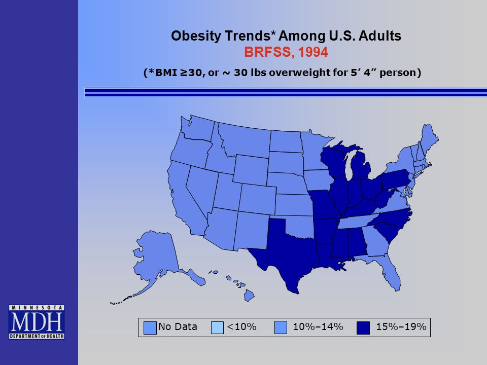 """Obesity Trends* Among U.S. Adults BRFSS, 1994 No Data <10% 10%–14% 15%–19% (*BMI ≥30, or ~ 30 lbs overweight for 5' 4"""" person)"""