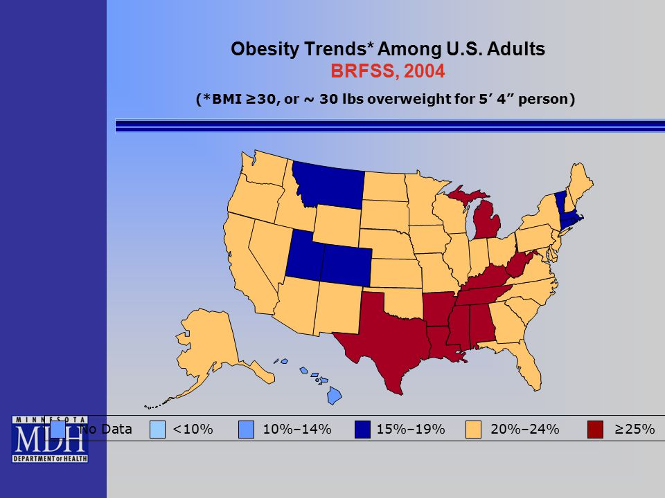 """Obesity Trends* Among U.S. Adults BRFSS, 2004 No Data <10% 10%–14% 15%–19% 20%–24% ≥25% (*BMI ≥30, or ~ 30 lbs overweight for 5' 4"""" person)"""