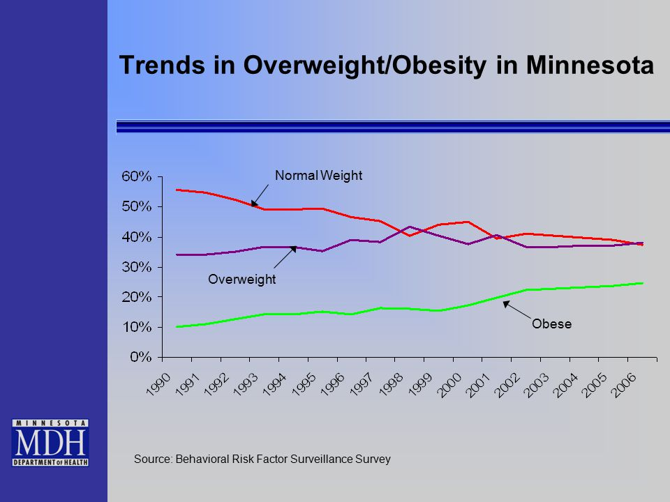 Trends in Overweight/Obesity in Minnesota Normal Weight Overweight Obese Source: Behavioral Risk Factor Surveillance Survey