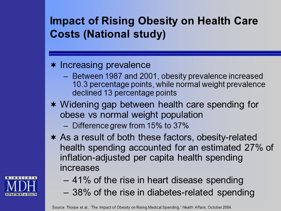 Impact of Rising Obesity on Health Care Costs (National study)  Increasing prevalence –Between 1987 and 2001, obesity prevalence increased 10.3 percentage points, while normal weight prevalence declined 13 percentage points  Widening gap between health care spending for obese vs normal weight population –Difference grew from 15% to 37%  As a result of both these factors, obesity-related health spending accounted for an estimated 27% of inflation-adjusted per capita health spending increases –41% of the rise in heart disease spending –38% of the rise in diabetes-related spending Source: Thorpe et al., The Impact of Obesity on Rising Medical Spending, Health Affairs, October 2004.