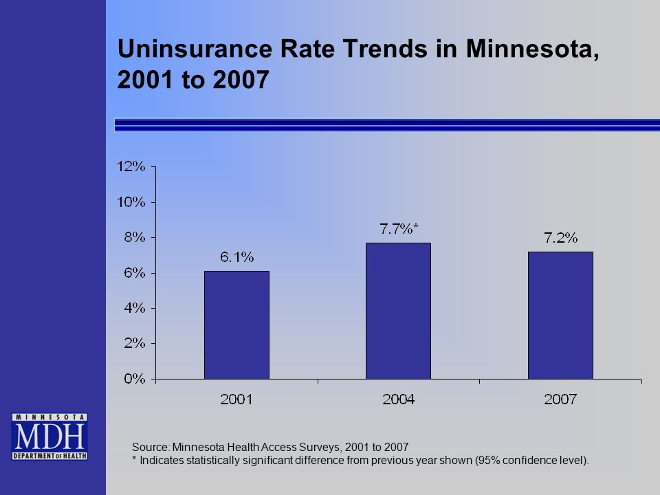 Uninsurance Rate Trends in Minnesota, 2001 to 2007 Source: Minnesota Health Access Surveys, 2001 to 2007 * Indicates statistically significant difference from previous year shown (95% confidence level).