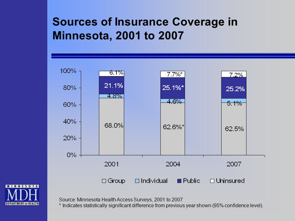 Sources of Insurance Coverage in Minnesota, 2001 to 2007 Source: Minnesota Health Access Surveys, 2001 to 2007 * Indicates statistically significant difference from previous year shown (95% confidence level).